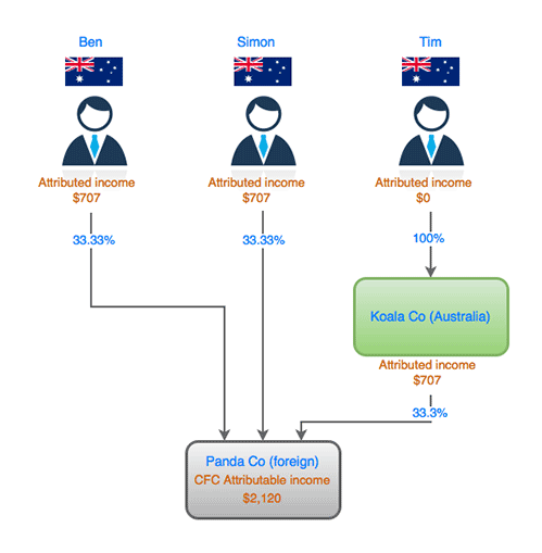 Figure 4: How each Australian resident taxpayer would be taxed on PandaCo's CFC attributable income.